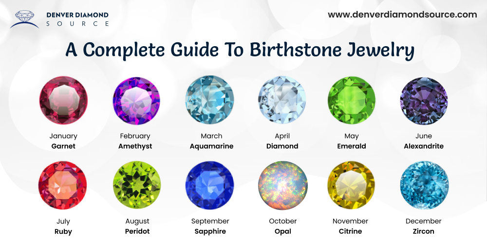A Complete Guide To Birthstone Jewelry